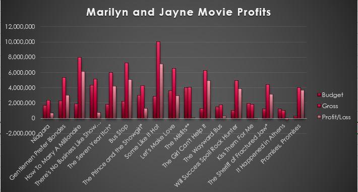 movie-profits