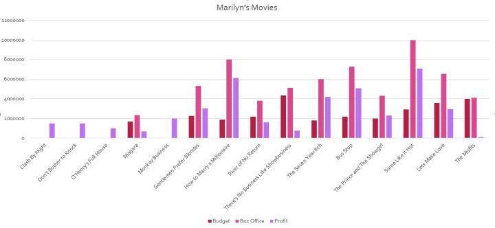 marilyn-monroe-movies
